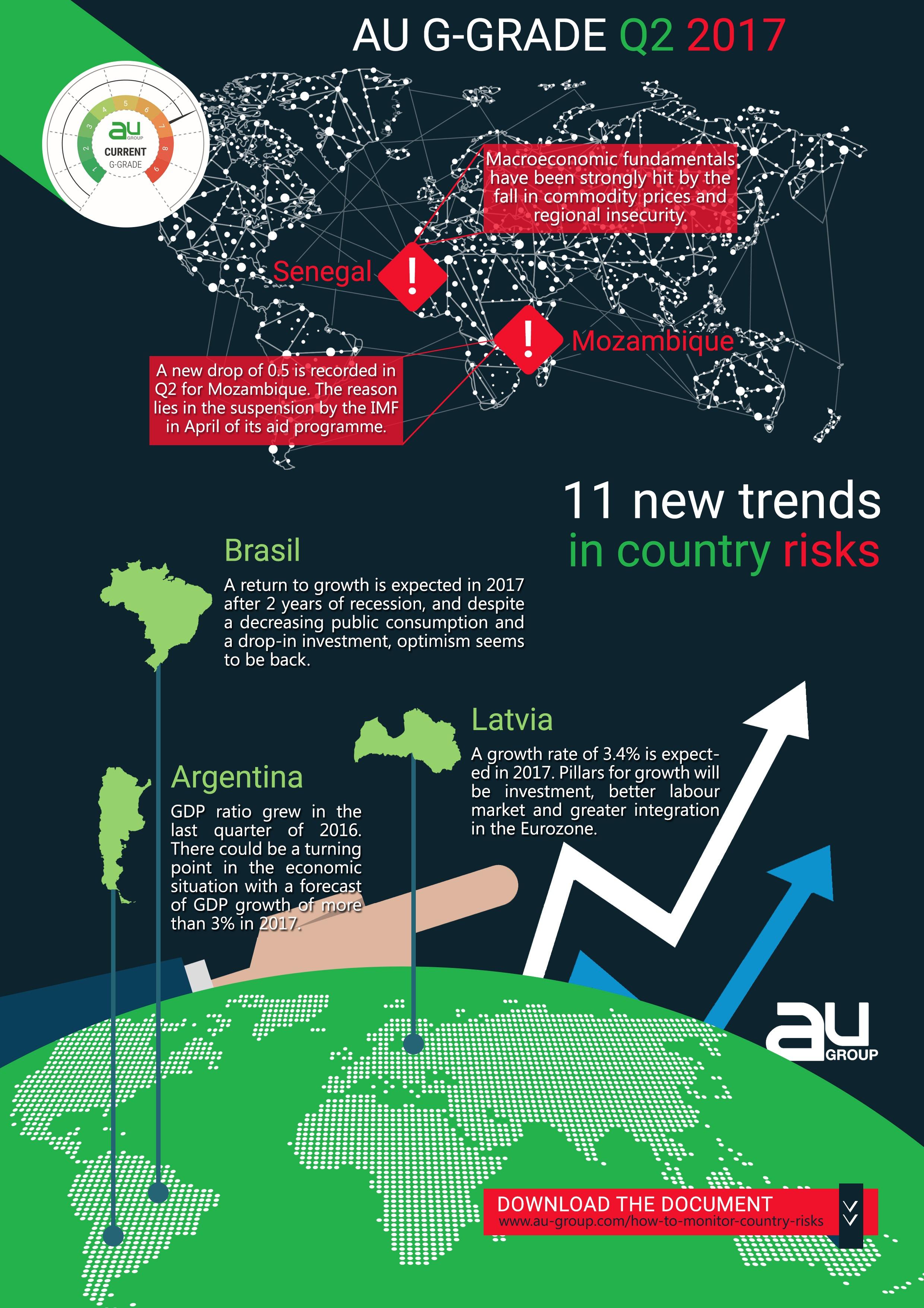 Infographie AU Group G-Grade Q2