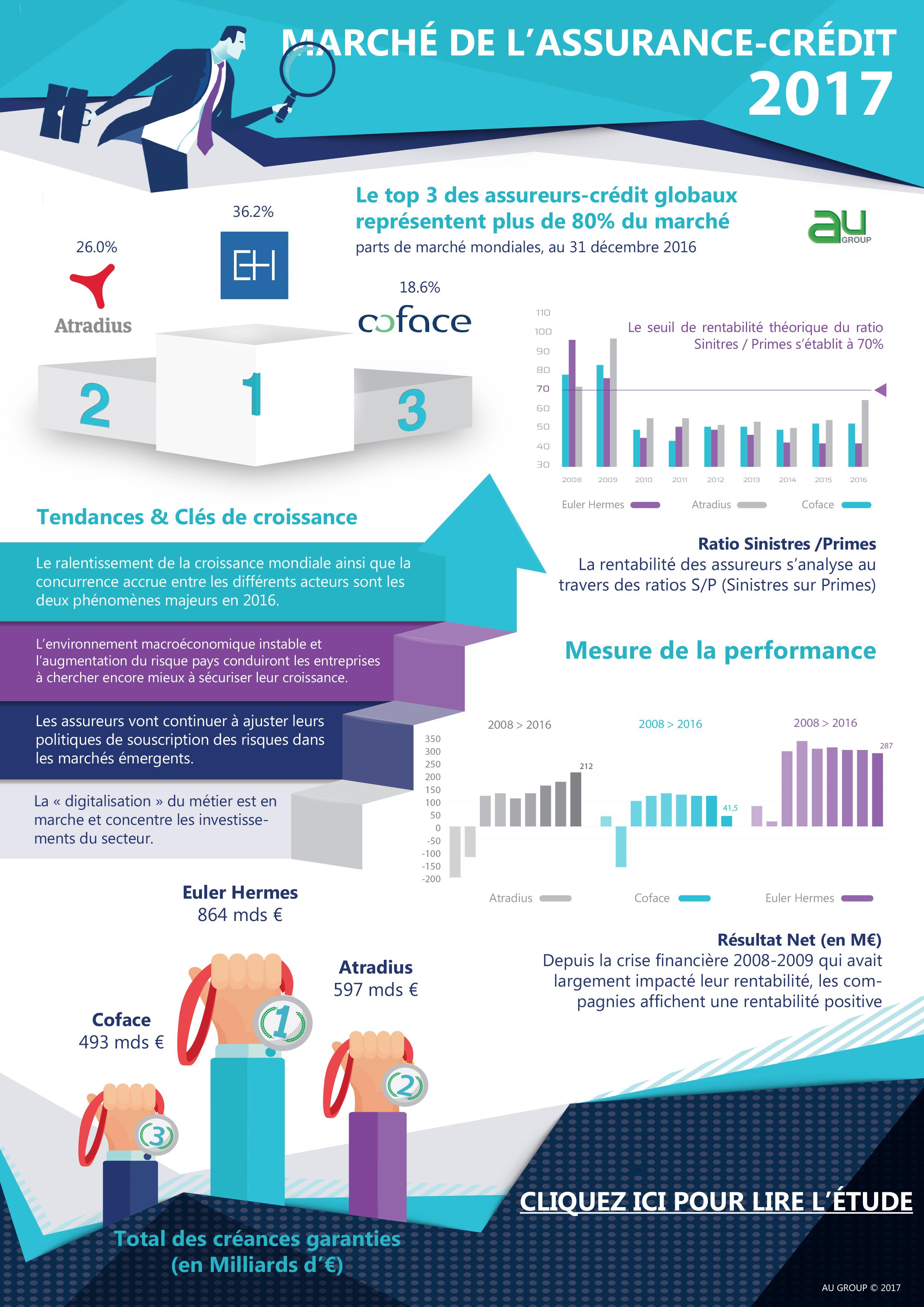 AU-Group-Etude-Marché-Assurance-Crédit-Infographie