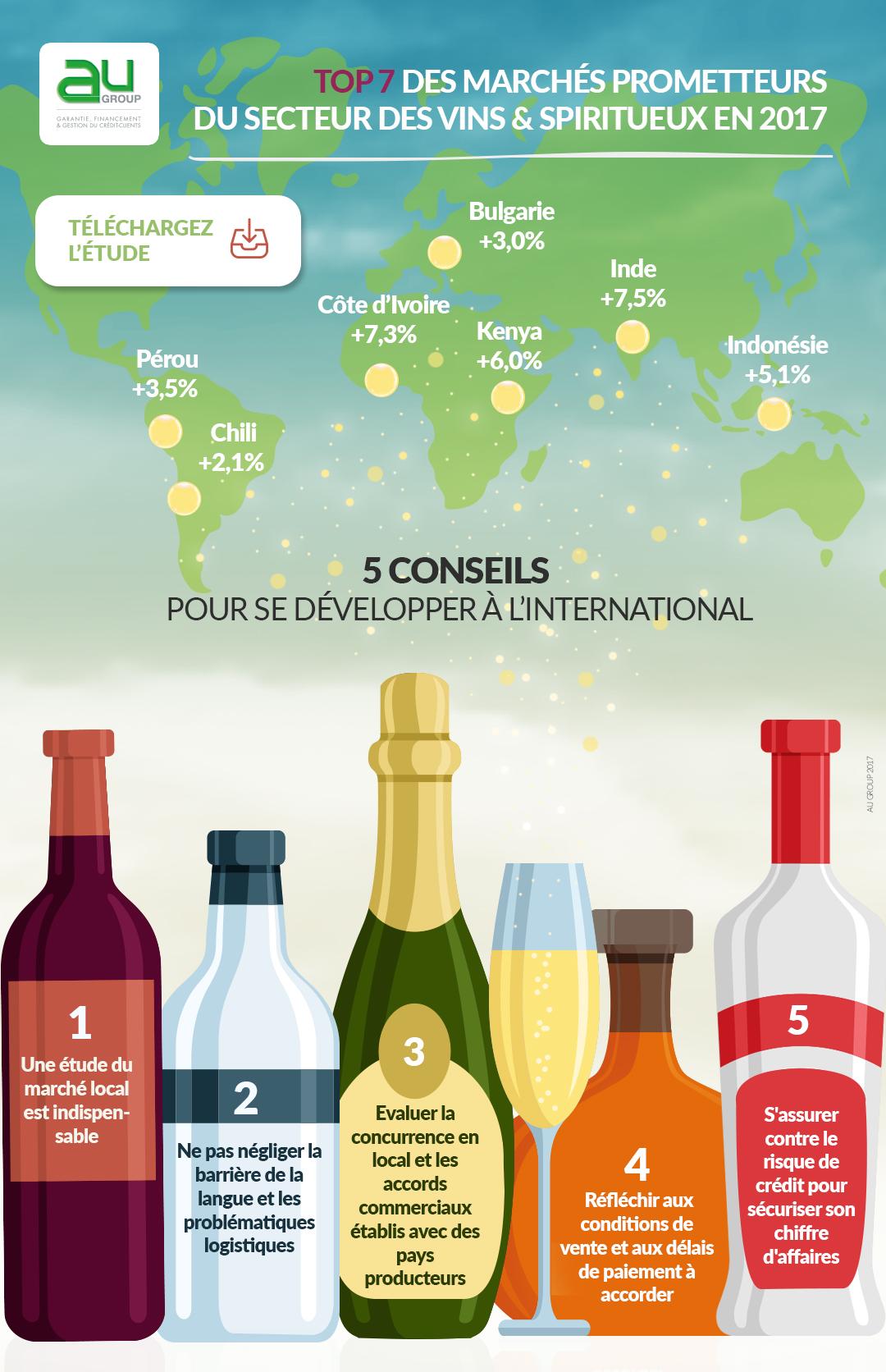 AU Group Vin & Spiritueux Infographie